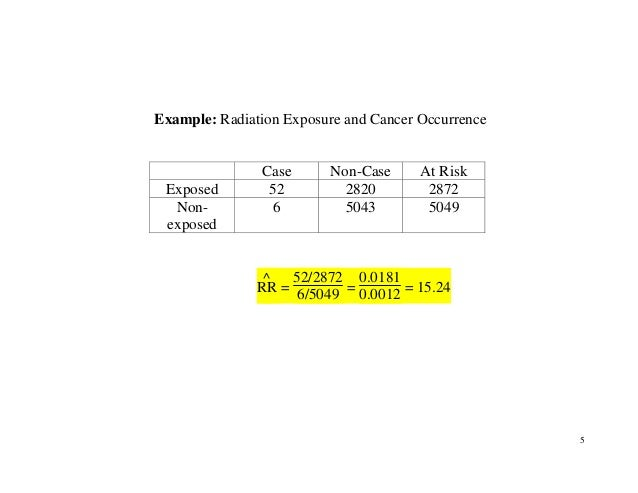 5 Example: Radiation Exposure and Cancer Occurrence Case Non-Case At Risk Exposed 52 2820 2872 Non- exposed 6 5043 5049 RR...