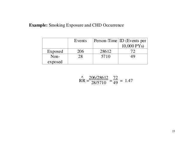 25 Example: Smoking Exposure and CHD Occurrence Events Person-Time ID (Events per 10,000 PYs) Exposed 206 28612 72 Non- ex...