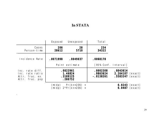 29 In STATA . (midp) 2*Pr(k>=206) = 0.0487 (exact) (midp) Pr(k>=206) = 0.0243 (exact) Attr. frac. pop .280752 Attr. frac. ...