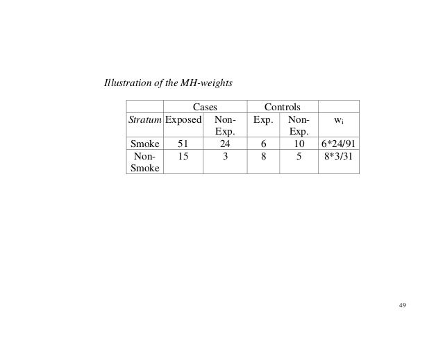 49 Illustration of the MH-weights Cases Controls Stratum Exposed Non- Exp. Exp. Non- Exp. wi Smoke 51 24 6 10 6*24/91 Non-...