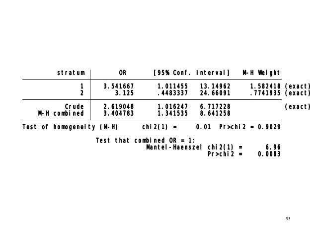 55 Pr>chi2 = 0.0083 Mantel-Haenszel chi2(1) = 6.96 Test that combined OR = 1: Test of homogeneity (M-H) chi2(1) = 0.01 Pr>...
