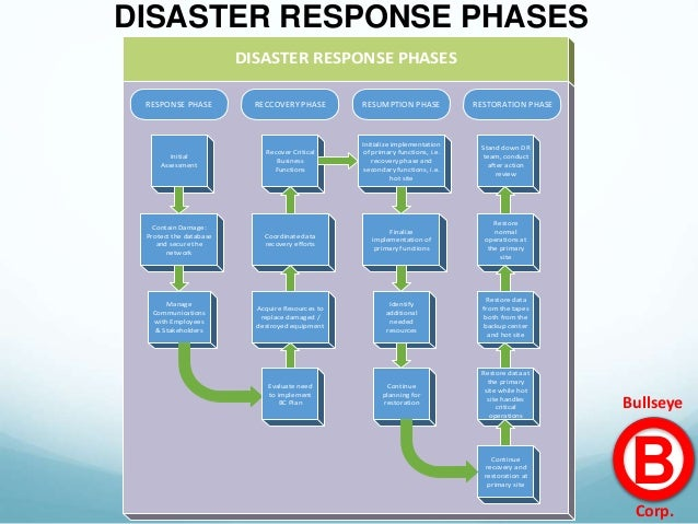 assignment 4 disaster recovery team Task 4 obtain approval from management to begin implementation get the   unit managers records coordinators/liaisons local emergency operations  officer.