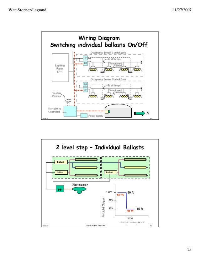light-control-solutions-for-daylit-spaces-25-638 Wattstopper Cl Wiring Diagram on