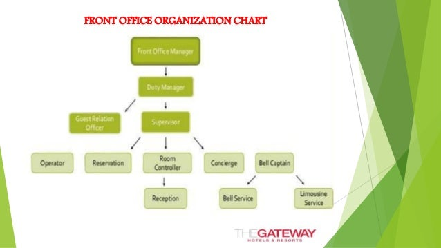 Front office riyas - Organizational chart of front office department ...
