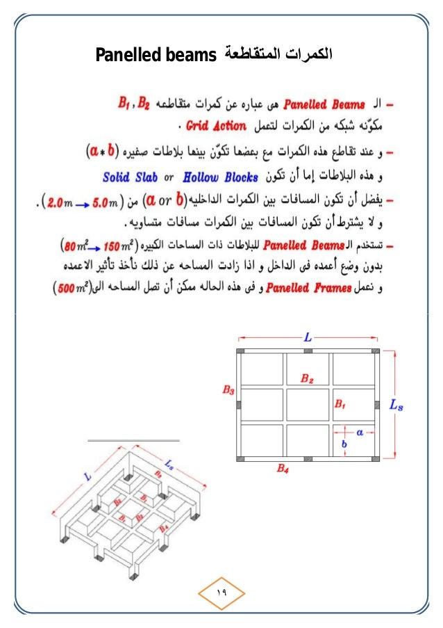 Panelled beams اﻟﻤﺘﻘﺎﻃﻌﺔ اﻟﻜﻤﺮات ١٩