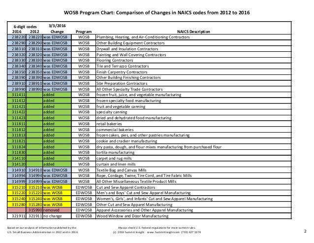 20160331 WOSB Program NAICS Code Comparison Chart 2012 2016 By Judy Bradt Summit Insight 703 627 1074