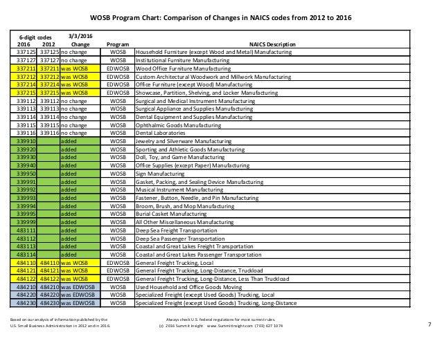 20160331 WOSB Program NAICS Code Comparison Chart 2012 2016 By Judy B