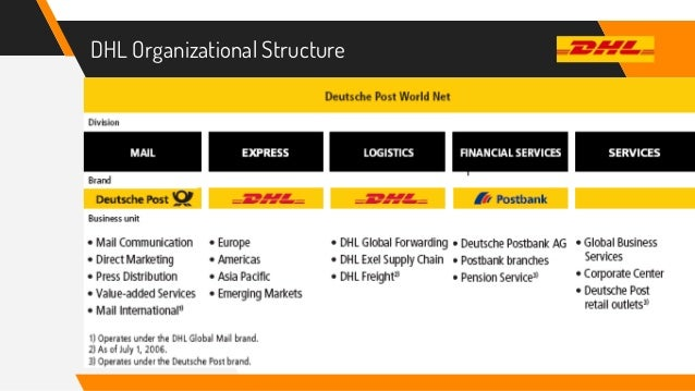 dhl marketing plan Background information of dhl dhl is found in 1969 in san francisco by three founders, adrian dalsey, larry hillblom and robert lynn.