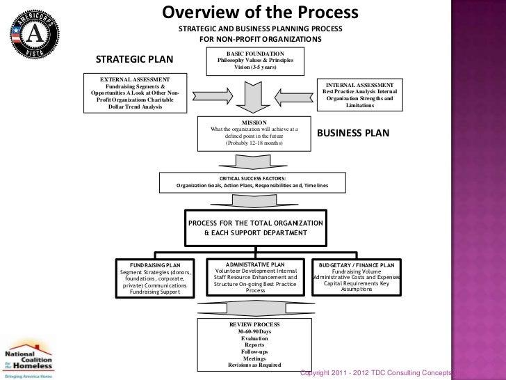 Proper Planning with Non-Profit Organisations Summary Illustration