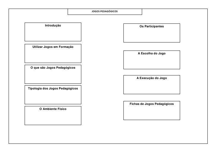 JOGOS PEDAGÓGICOS          Introdução                                        Os Participantes  Utilizar Jogos em Formação ...