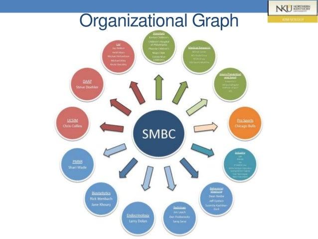 Organizational Graph