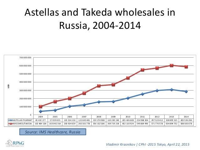 Astellas and Takeda retail sales in Russia, 2010-2015 Vladimir Krasnikov   CPhI -2015 Tokyo, April 22, 2015 Source: IMS He...