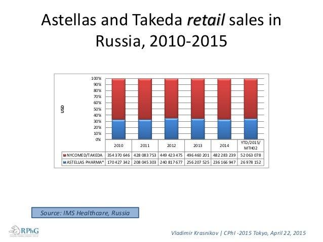 Vladimir Krasnikov   CPhI -2015 Tokyo, April 22, 2015 Source: IMS Healthcare, Russia Astellas and Takeda hospital sales in...