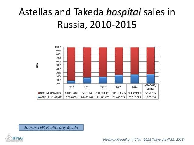 Vladimir Krasnikov   CPhI -2015 Tokyo, April 22, 2015 Source: IMS Healthcare, Russia Astellas and Takeda state procurement...