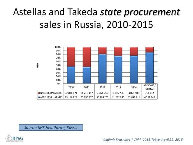 Japanese origin drugs (FDF) manufacturers market in Russia, USD 701 564 953 630 2 738 238 2 358 399 4 665 755 2 904 785 4 ...