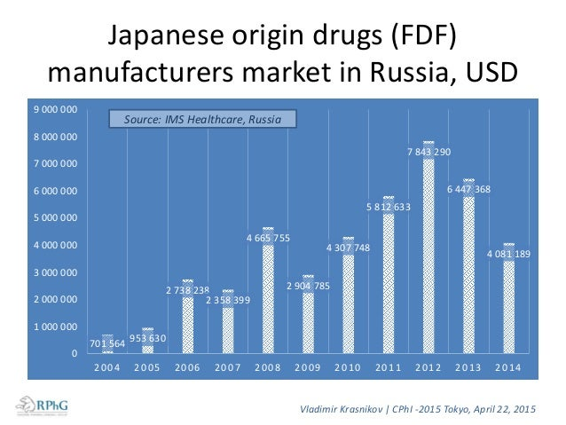 Japanese drugs manufacturers in the Russian market Manufacturers ATC3 product categories 1. A05B 2. G02 3. L01A 4. L01B 5....