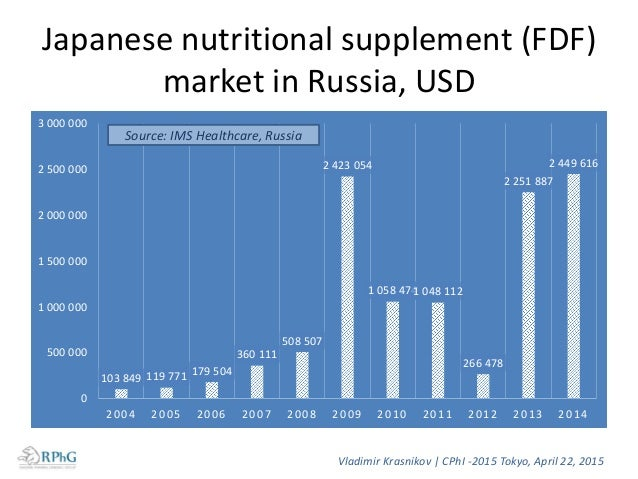 Japanese nutritional supplements manufacturers in the Russian market 1. Arkray 2. B2UP Co Ltd 3. Cross Co Ltd 4. Daiwa Pha...
