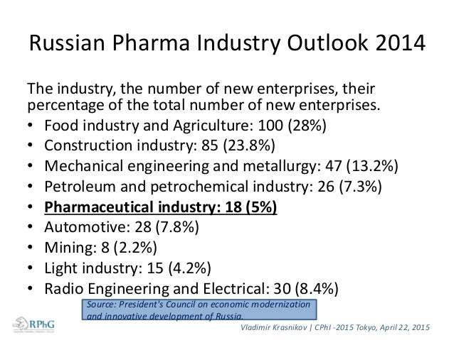 Size and Dynamics of Retail Pharmaceutical Market of Leading Countries in 2012, bln $ 0 50 100 150 200 250 USA Japan China...