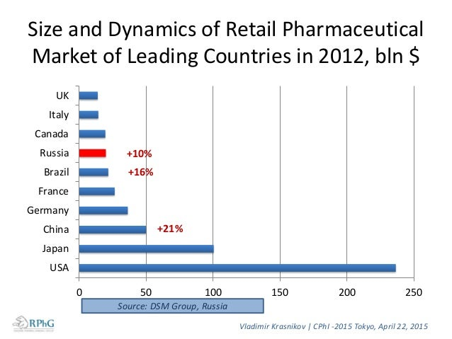 Russian Pharma Market at a Glance • Russia contributes only 0.2% of the world's supply of pharmaceuticals • Pharma market ...