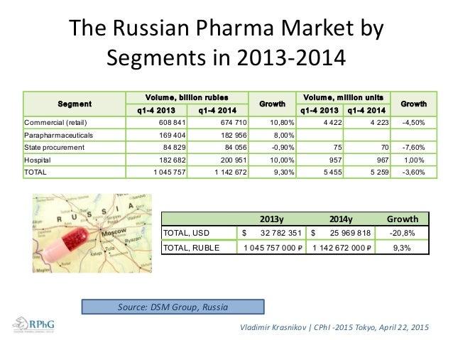 Russian Pharma Market by ATC, 2014 Vladimir Krasnikov   CPhI -2015 Tokyo, April 22, 2015 Source: DSM Group, Russia A: Alim...