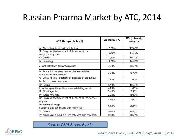Top 10 distributors in the Russian pharmaceutical market (FDFs) RATING 2013y DISTRIBUTOR VALUE MS, % VALUE INCREASE, % RUR...