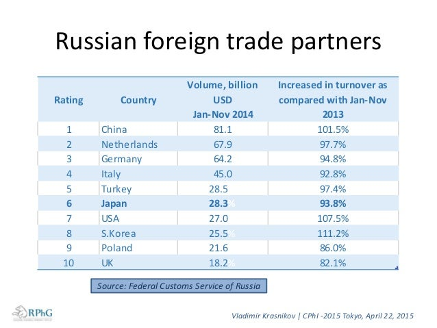 Russian foreign trade partners Vladimir Krasnikov   CPhI -2015 Tokyo, April 22, 2015 Rating Country Volume, billion USD Ja...