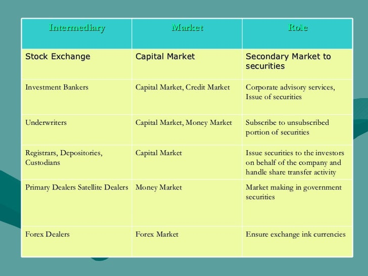Intermediary Market Role Stock Exchange  Capital Market Secondary Market to securities Investment Bankers Capital Market, ...