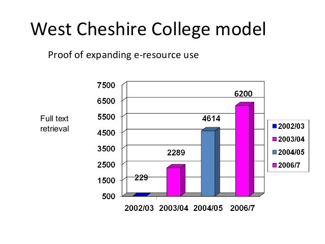 West Cheshire College model Proof of expanding e-resource use Full text retrieval