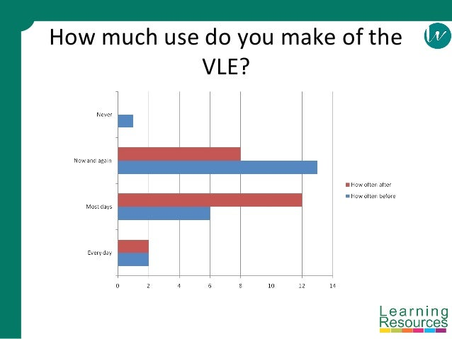 How much use do you make of the VLE?