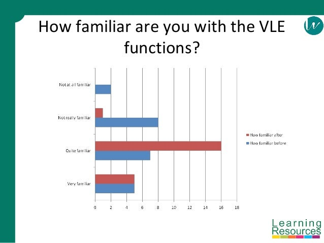 How familiar are you with the VLE functions?