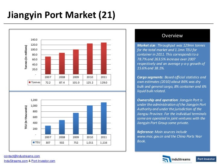 market segmentation of chanel and ports This paper examines the relationship between market segmentation and customer loyalty of deposit banks in port harcourt, nigeria to achieve, the objectives of paper primary and secondary data was collected.