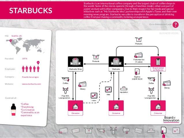 30 business & revenue model examples.