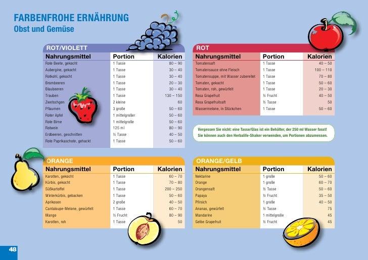 FARBENFROHE ERNÄHRUNG Obst und Gemüse        ROT/VIOLETT                                                   ROT        Nahr...