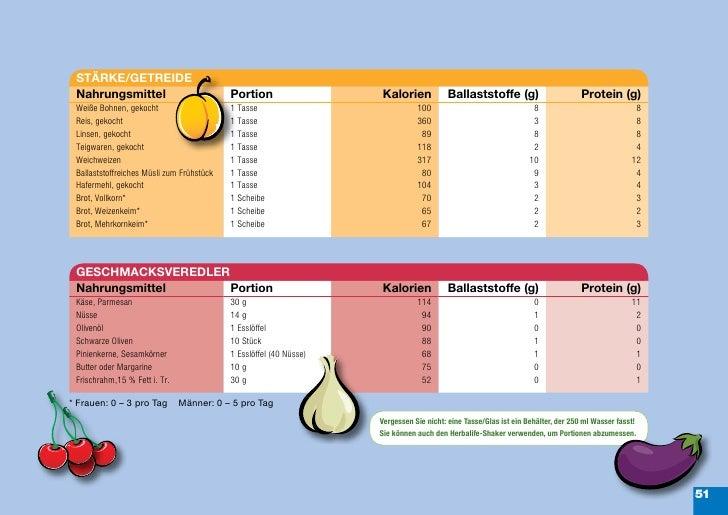 STÄRKE/GETREIDE Nahrungsmittel                            Portion                  Kalorien            Ballaststoffe (g)  ...