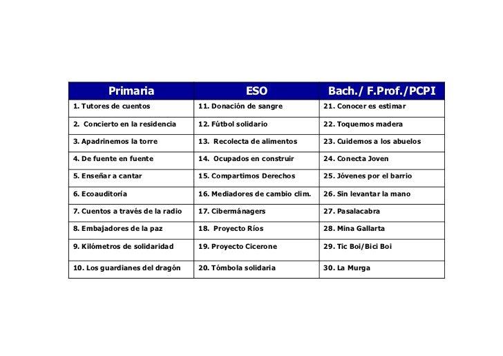 Primaria                             ESO                  Bach./ F.Prof./PCPI1. Tutores de cuentos             11. Donació...