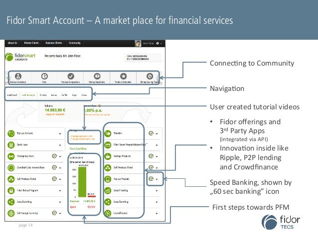 fidorOS is set up to become the most accessible banking IT  system, globally Fidor Smart Account – A market place for fina...
