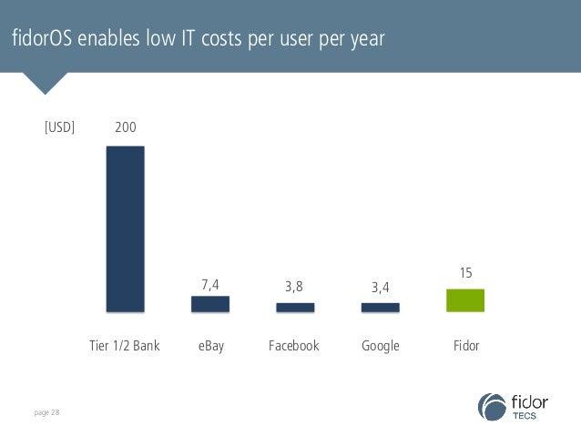 fidorOS enables low IT costs per user per year  page 28  3,4  3,8  7,4  Tier 1/2 Bank eBay  Facebook  Google  200  15  Fid...