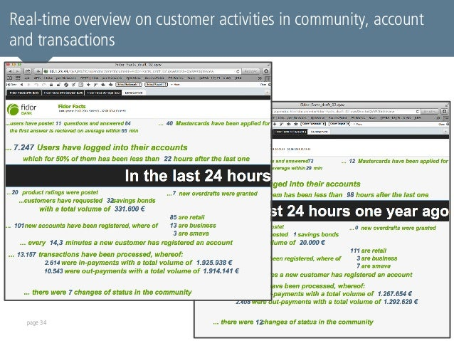 Real-time overview on customer activities in community, account  and transactions  page 34