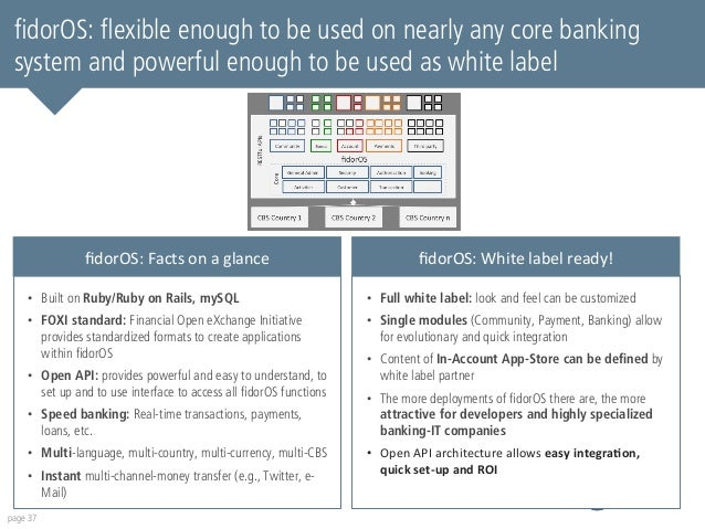 fidorOS: flexible enough to be used on nearly any core banking  system and powerful enough to be used as white label  • Bu...