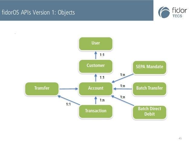 fidorOS APIs Version 1: Objects  45