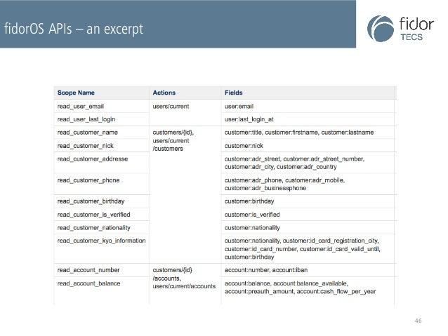 fidorOS APIs – an excerpt  46