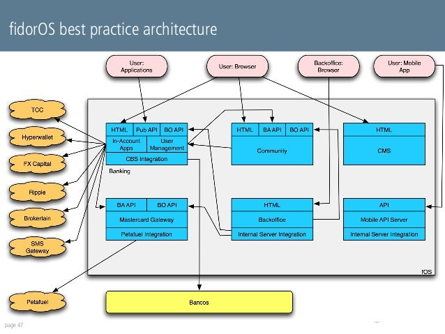 fidorOS best practice architecture  page 47