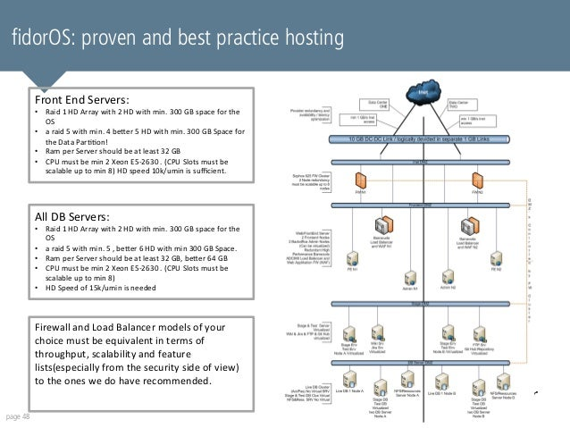 fidorOS: proven and best practice hosting  page 48  Front  End  Servers:  • Raid  1  HD  Array  with  2  HD  with  min.  3...