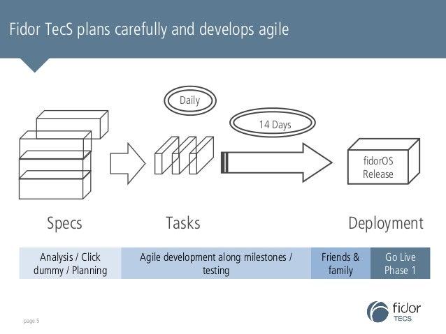 Fidor TecS plans carefully and develops agile  Specs Tasks  fidorOS  Release  Deployment  14 Days  Daily  Analysis / Click...