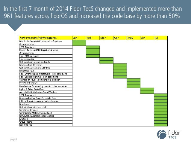 In the first 7 month of 2014 Fidor TecS changed and implemented more than  961 features across fidorOS and increased the c...