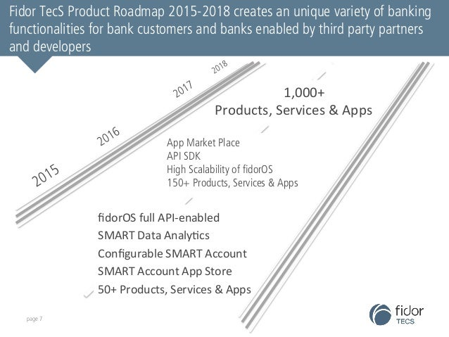 Fidor TecS Product Roadmap 2015-2018 creates an unique variety of banking  functionalities for bank customers and banks en...