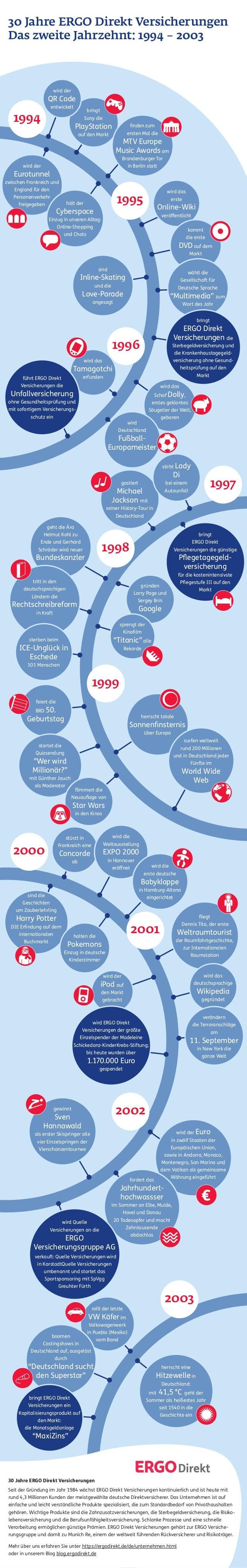 30 Jahre ERGO Direkt Versicherungen Das zweite Jahrzehnt: 1994 – 2003  wird der  QR Code entwickelt  1994  bringt Sony di...