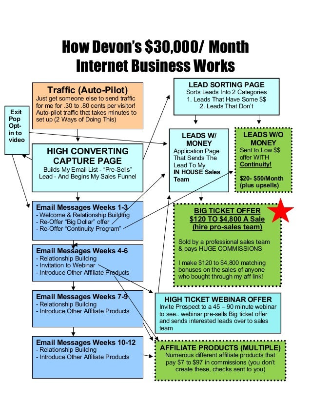 How Devon's $30,000/ Month                    Internet Business Works                                                     ...
