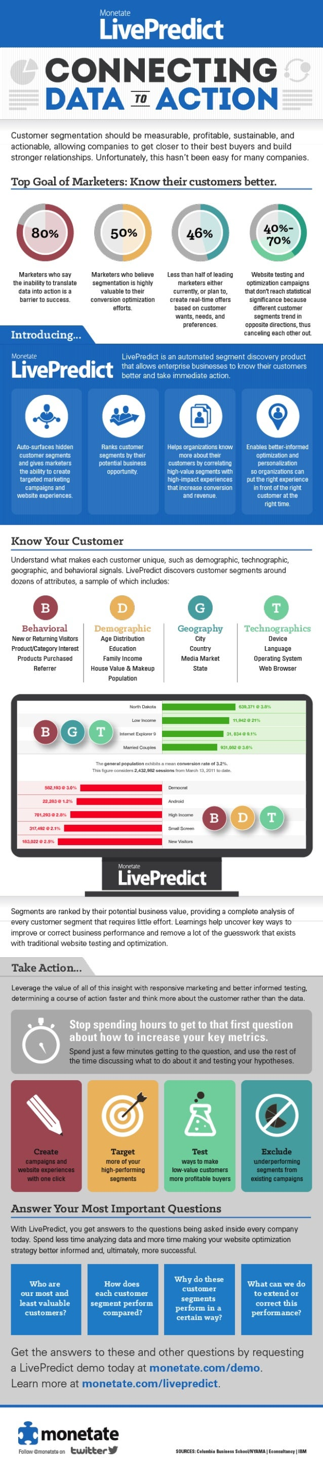 Introducing LivePredict: Connecting Data to Action