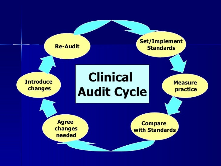 clinical audit overview, Presentation templates
